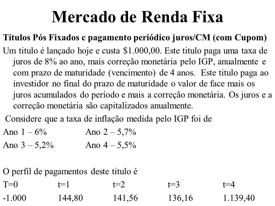 Mercado de Renda Fixa Títulos Pós Fixados c pagamento periódico juros/CM (com Cupom) Um titulo é lançado hoje e custa $1.000,00.