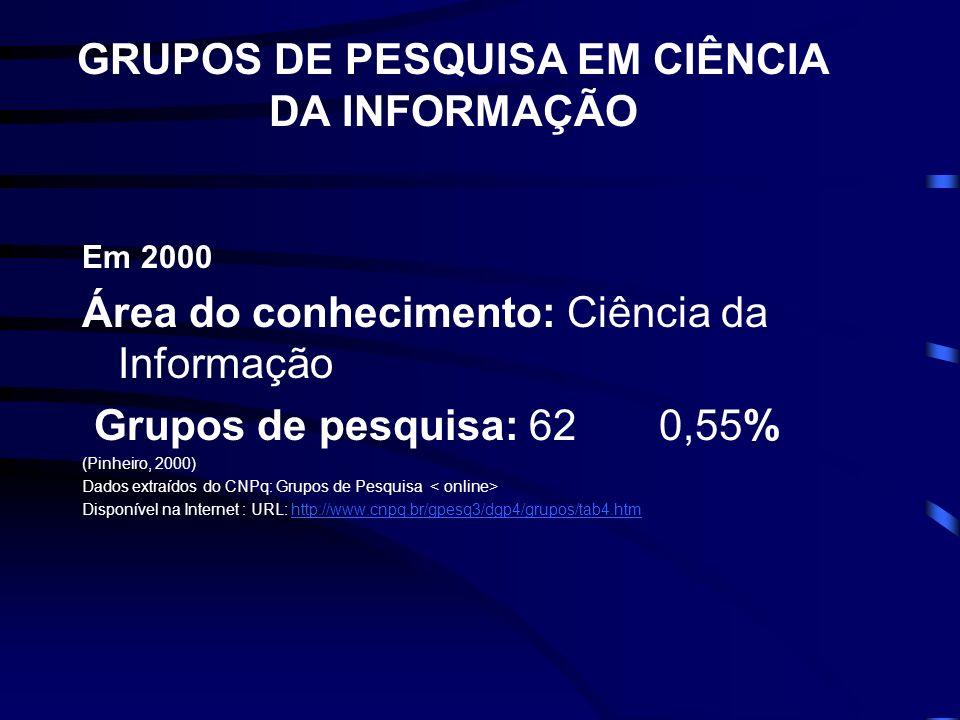 BOLSAS DE PRODUTIVIDADE EM CIÊNCIA DA INFORMAÇÃO Ciência da Informação: 32 bolsas de produtividade, distribuídas pelas seguintes instituições: IBICT(8), UnB (4), UFMG e UFBA (3) e os demais com 2 ou uma única bolsa.