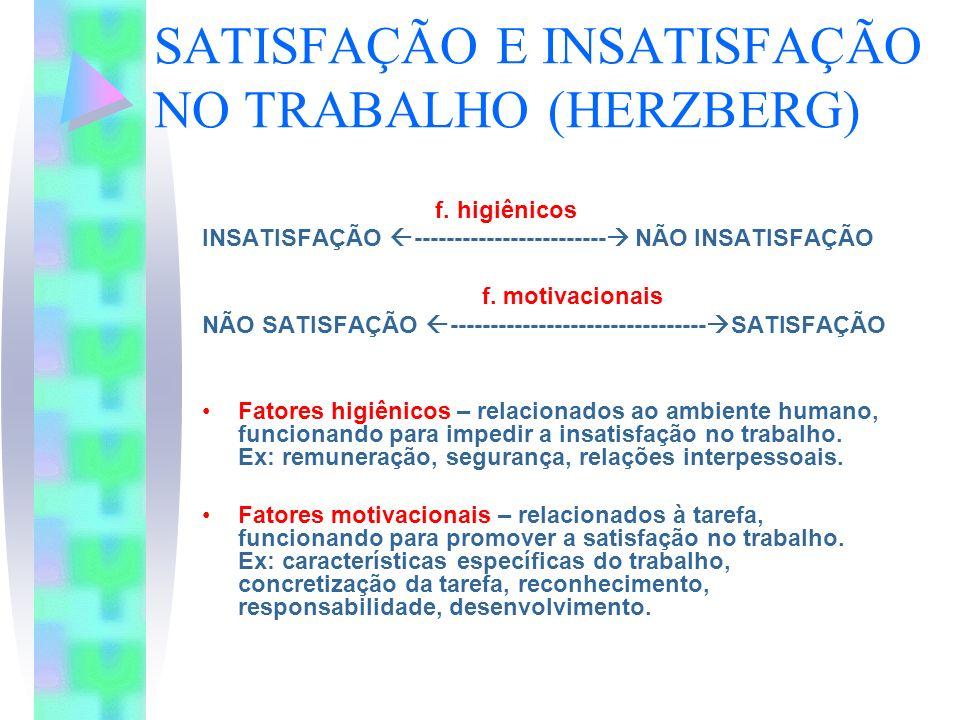 SATISFAÇÃO E INSATISFAÇÃO NO TRABALHO (HERZBERG) f. higiênicos INSATISFAÇÃO ------------------------ NÃO INSATISFAÇÃO f. motivacionais NÃO SATISFAÇÃO