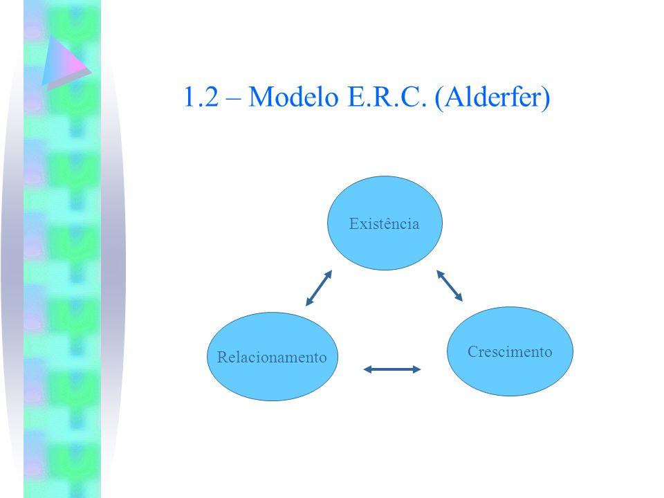 Existência Relacionamento Crescimento 1.2 – Modelo E.R.C. (Alderfer)