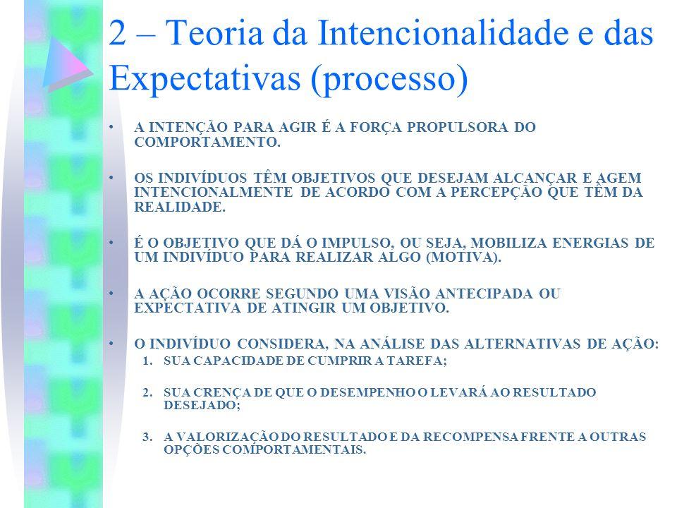2 – Teoria da Intencionalidade e das Expectativas (processo) A INTENÇÃO PARA AGIR É A FORÇA PROPULSORA DO COMPORTAMENTO.
