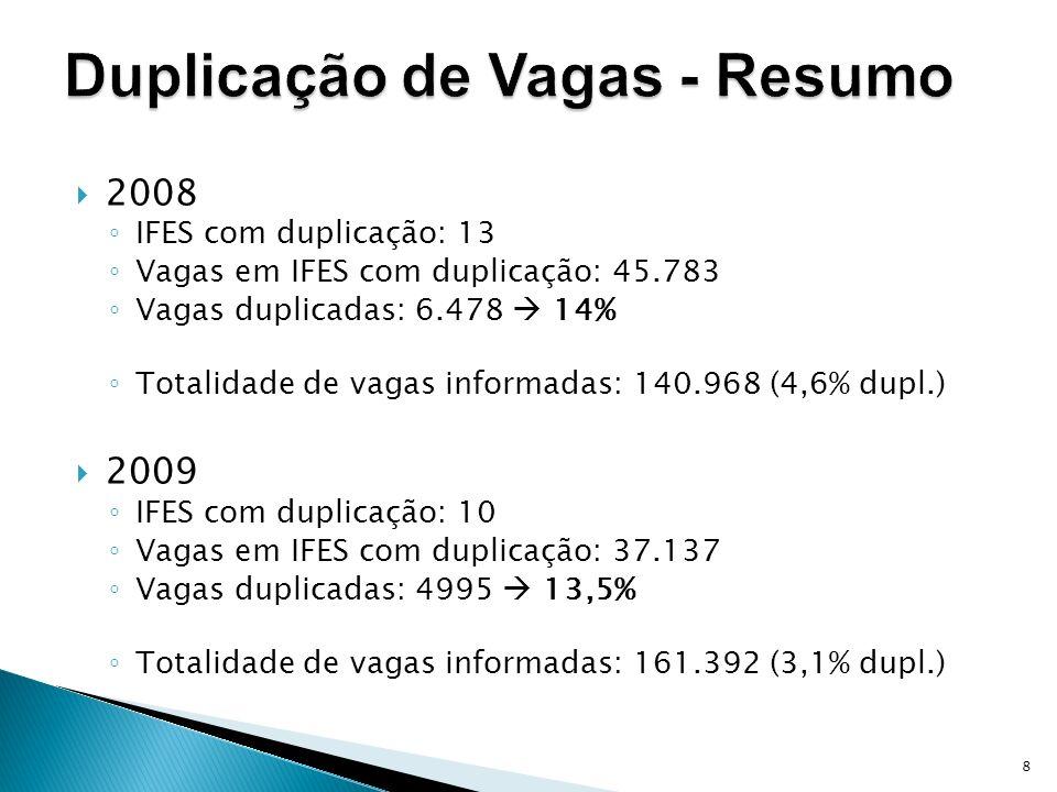 8 2008 IFES com duplicação: 13 Vagas em IFES com duplicação: 45.783 Vagas duplicadas: 6.478 14% Totalidade de vagas informadas: 140.968 (4,6% dupl.) 2009 IFES com duplicação: 10 Vagas em IFES com duplicação: 37.137 Vagas duplicadas: 4995 13,5% Totalidade de vagas informadas: 161.392 (3,1% dupl.)