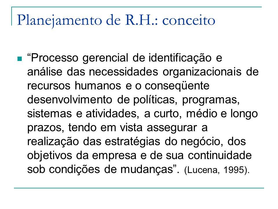 Planejamento de R.H.: conceito Processo gerencial de identificação e análise das necessidades organizacionais de recursos humanos e o conseqüente dese