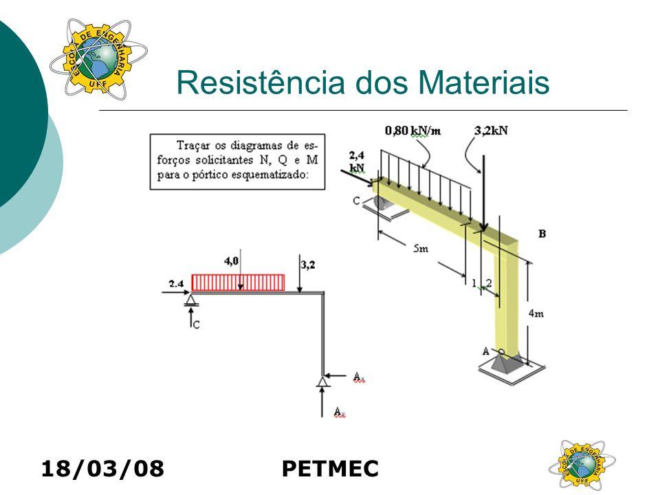 18/03/08PETMEC Resistência dos Materiais