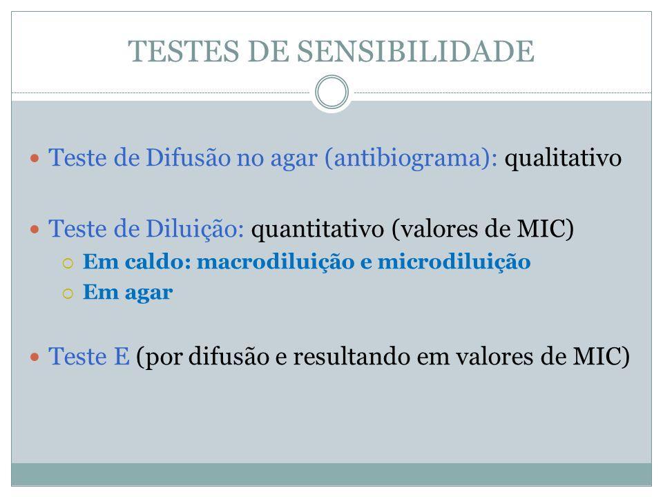 TESTES DE SENSIBILIDADE Teste de Difusão no agar (antibiograma): qualitativo Teste de Diluição: quantitativo (valores de MIC) Em caldo: macrodiluição