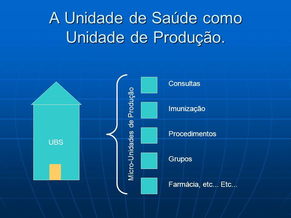 A Unidade de Saúde como Unidade de Produção. UBS Consultas Imunização Procedimentos Grupos Farmácia, etc... Etc... Micro-Unidades de Produção