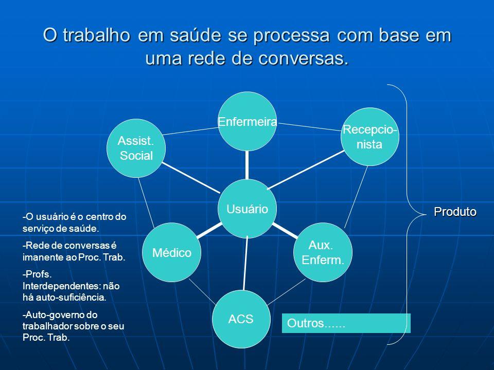 O trabalho em saúde se processa com base em uma rede de conversas. Assist. Social Recepcio- nista ACS Outros...... -O usuário é o centro do serviço de