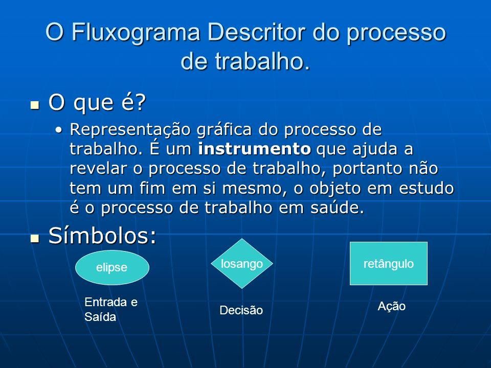 O Fluxograma Descritor do processo de trabalho. O que é? O que é? Representação gráfica do processo de trabalho. É um instrumento que ajuda a revelar