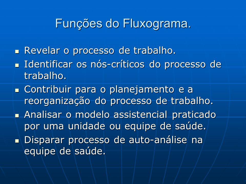 Funções do Fluxograma. Revelar o processo de trabalho. Revelar o processo de trabalho. Identificar os nós-críticos do processo de trabalho. Identifica