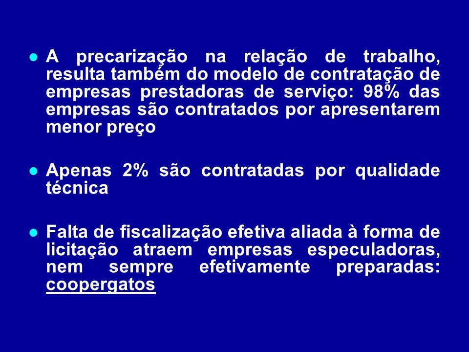 A precarização na relação de trabalho, resulta também do modelo de contratação de empresas prestadoras de serviço: 98% das empresas são contratados po