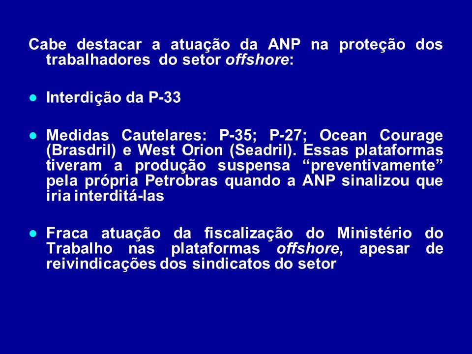Cabe destacar a atuação da ANP na proteção dos trabalhadores do setor offshore: Interdição da P-33 Medidas Cautelares: P-35; P-27; Ocean Courage (Bras