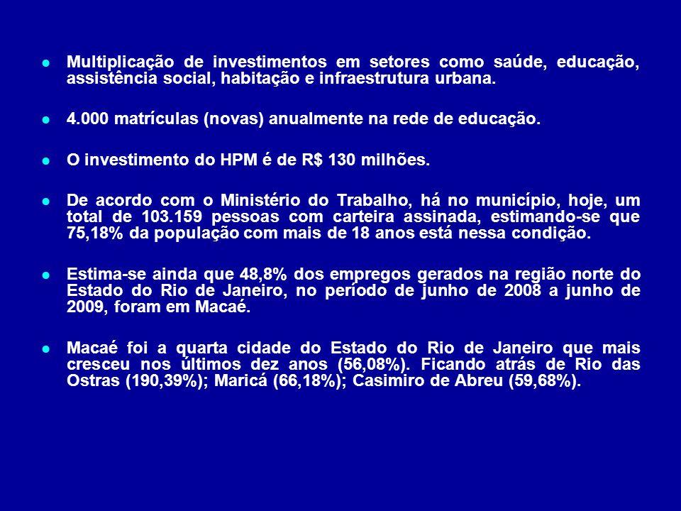 Multiplicação de investimentos em setores como saúde, educação, assistência social, habitação e infraestrutura urbana. 4.000 matrículas (novas) anualm