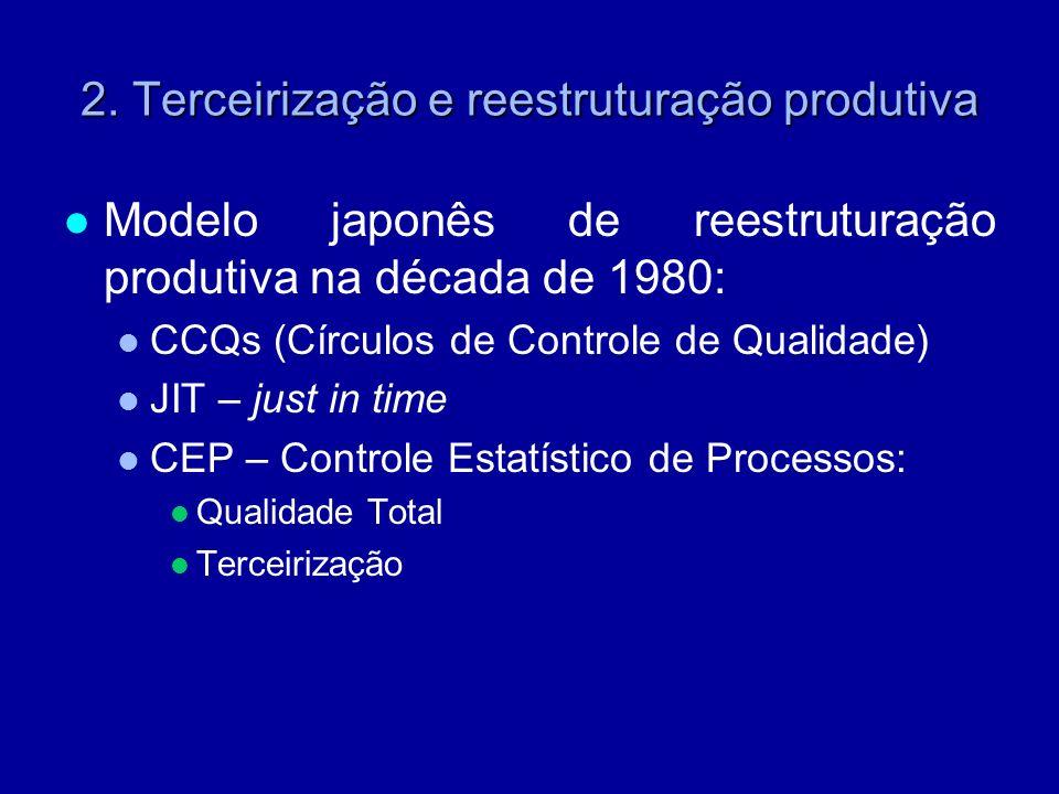 2. Terceirização e reestruturação produtiva Modelo japonês de reestruturação produtiva na década de 1980: CCQs (Círculos de Controle de Qualidade) JIT
