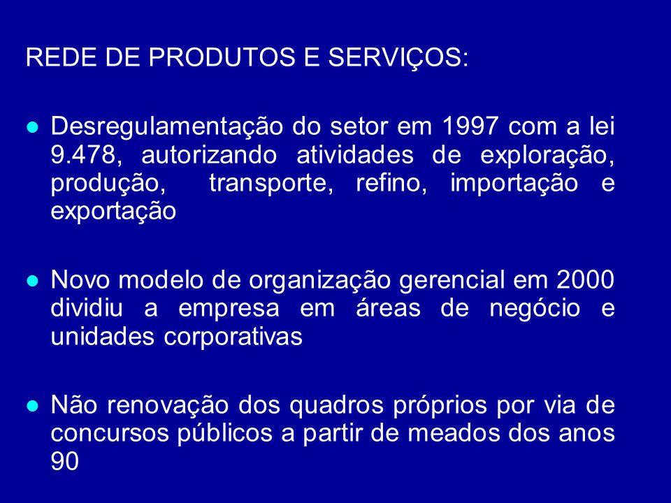 REDE DE PRODUTOS E SERVIÇOS: Desregulamentação do setor em 1997 com a lei 9.478, autorizando atividades de exploração, produção, transporte, refino, i