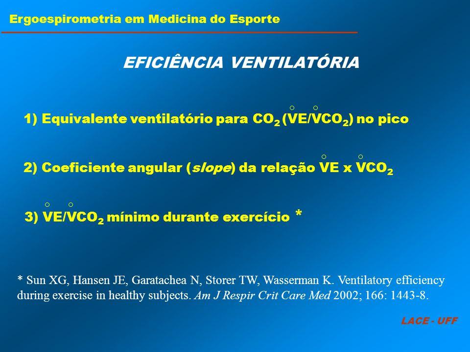 LACE - UFF Ergoespirometria em Medicina do Esporte EFICIÊNCIA VENTILATÓRIA 1) Equivalente ventilatório para CO 2 (VE/VCO 2 ) no pico 2) Coeficiente an