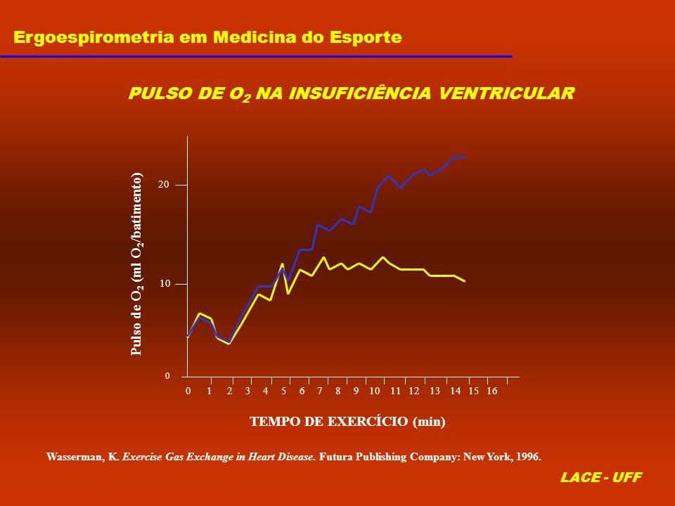 Ergoespirometria em Medicina do Esporte LACE - UFF 20 10 0 TEMPO DE EXERCÍCIO (min) Pulso de O 2 (ml O 2 /batimento) 0 1 2 3 4 5 6 7 8 9 10 11 12 13 1