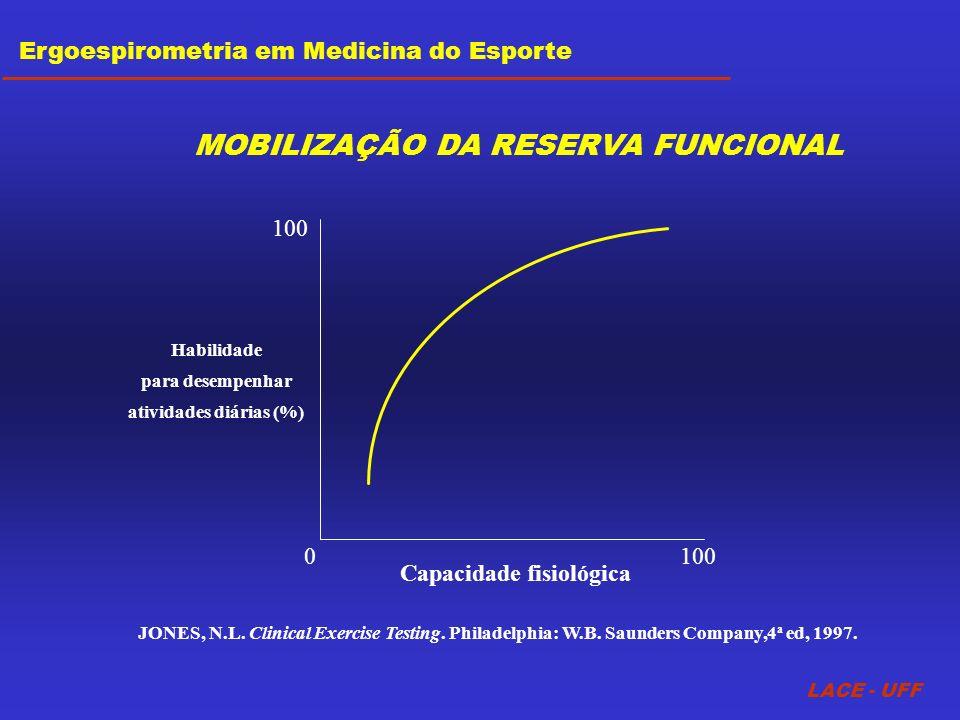 100 Capacidade fisiológica 100 0 Habilidade para desempenhar atividades diárias (%) LACE - UFF Ergoespirometria em Medicina do Esporte JONES, N.L. Cli
