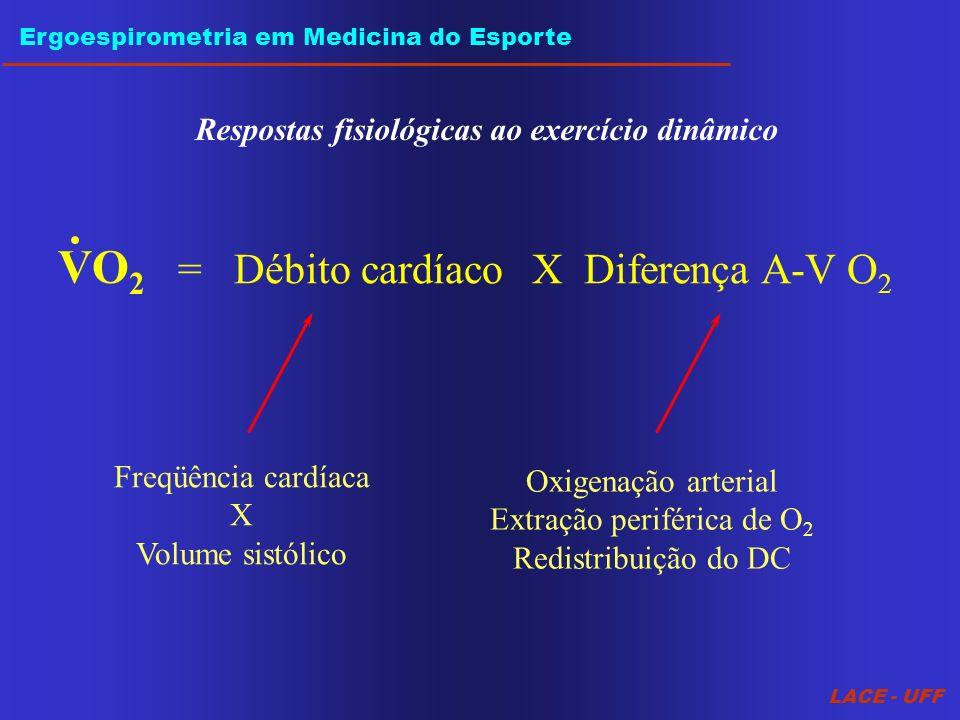 LACE - UFF Ergoespirometria em Medicina do Esporte Respostas fisiológicas ao exercício dinâmico = Débito cardíacoX Diferença A-V O 2 Freqüência cardía