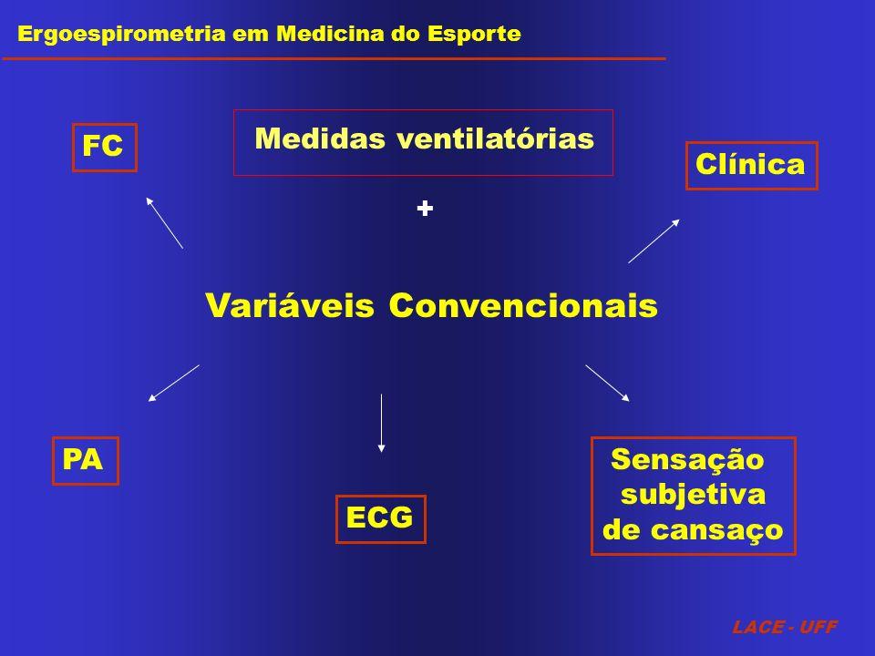Variáveis Convencionais FC PA ECG Sensação subjetiva de cansaço Clínica LACE - UFF Ergoespirometria em Medicina do Esporte Medidas ventilatórias +