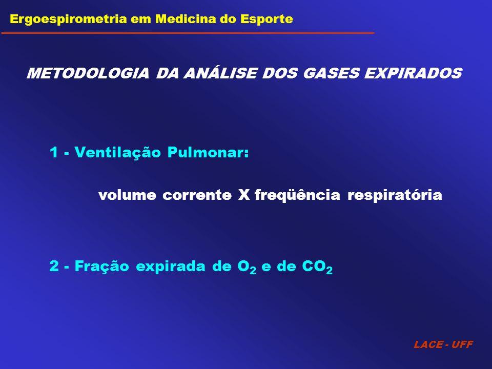 Ventilação Pulmonar Consumo de O 2 (por ciclo respiratório) Volume Corrente Freqüência Respiratória X Fração expirada O 2 Condições ambientais X Consumo de O 2 (por minuto) METODOLOGIA DA ANÁLISE DOS GASES EXPIRADOS