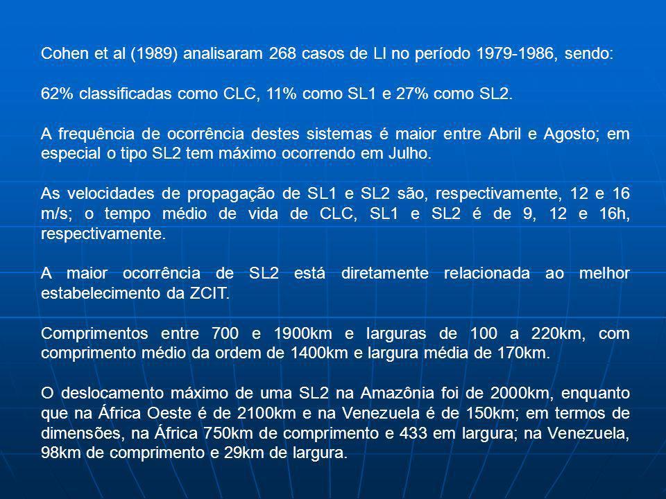 Cohen et al (1989) analisaram 268 casos de LI no período 1979-1986, sendo: 62% classificadas como CLC, 11% como SL1 e 27% como SL2. A frequência de oc