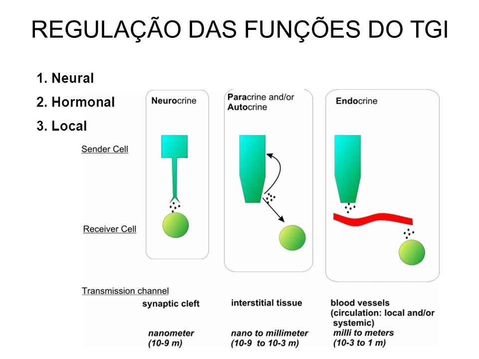 REGULAÇÃO DAS FUNÇÕES DO TGI 1. Neural 2. Hormonal 3. Local