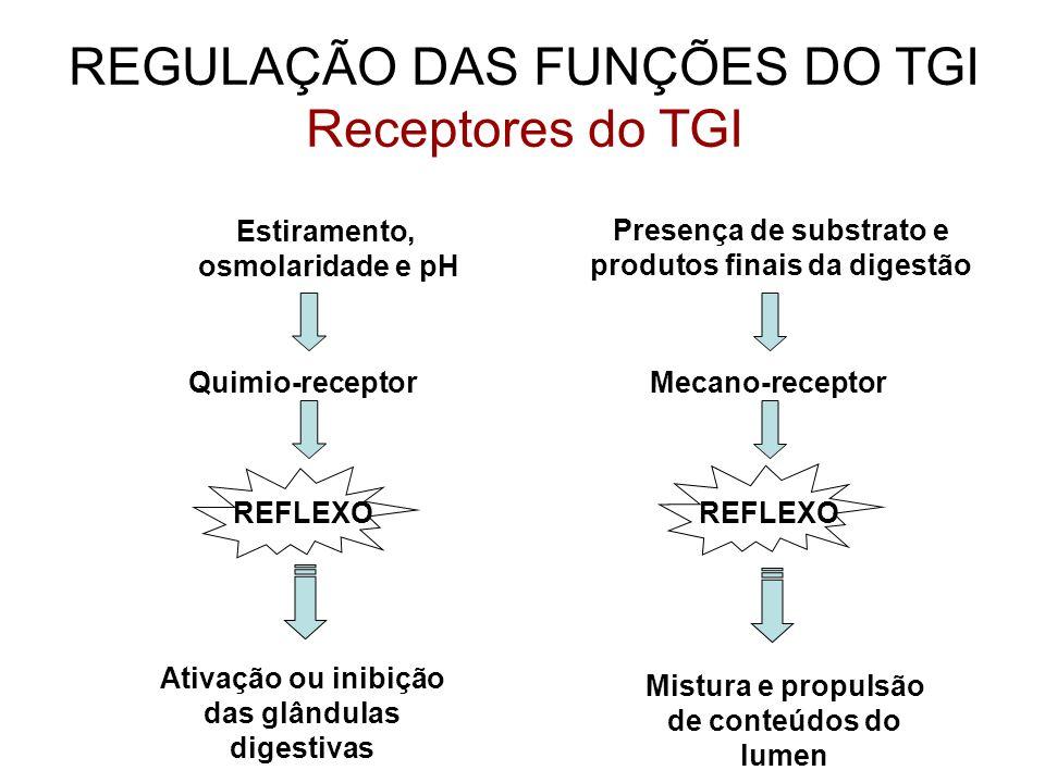 REGULAÇÃO DAS FUNÇÕES DO TGI Receptores do TGI Estiramento, osmolaridade e pH REFLEXO Ativação ou inibição das glândulas digestivas Quimio-receptor Pr