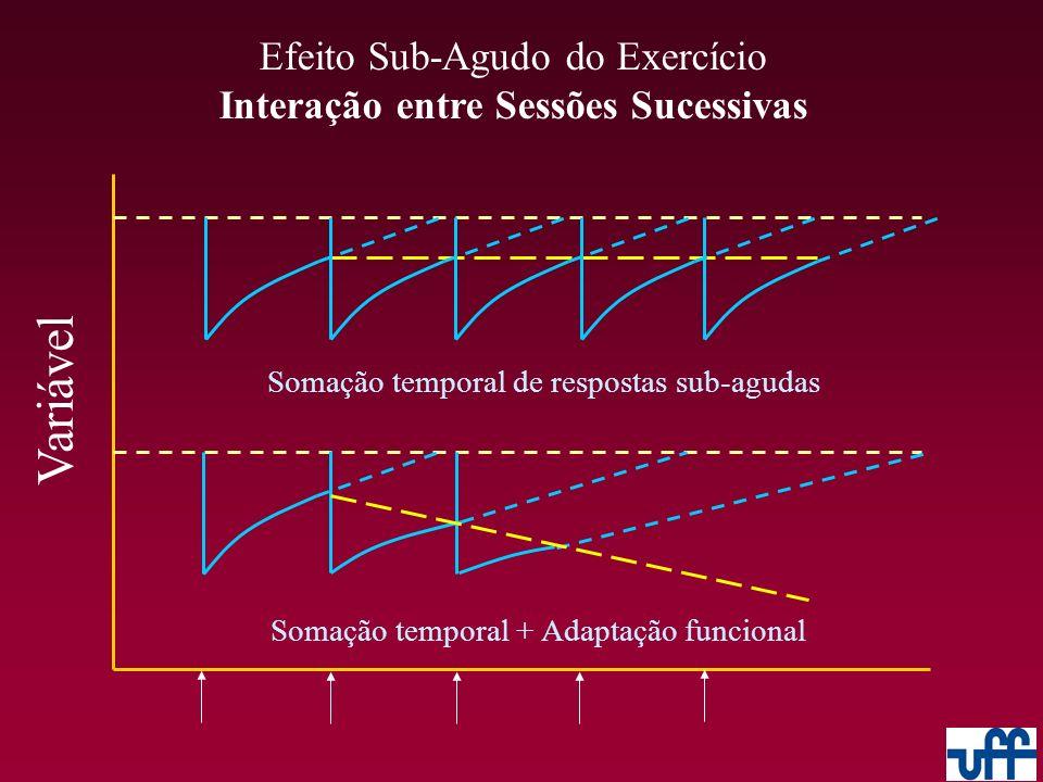 Efeito Sub-Agudo do Exercício Interação entre Sessões Sucessivas Variável Somação temporal de respostas sub-agudas Somação temporal + Adaptação funcio