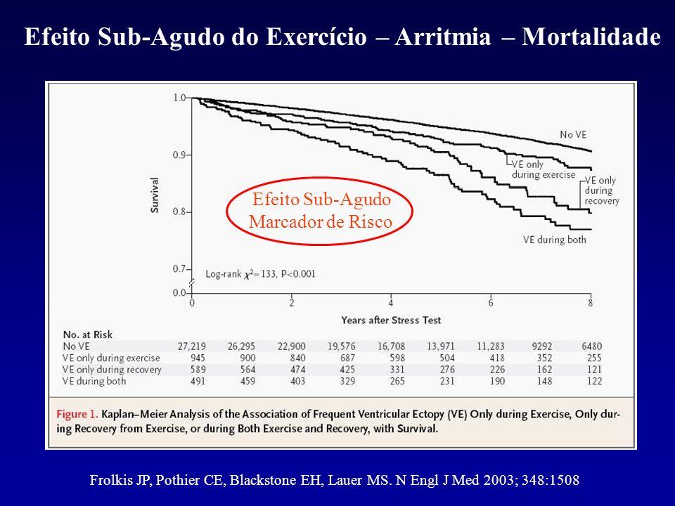 Frolkis JP, Pothier CE, Blackstone EH, Lauer MS. N Engl J Med 2003; 348:1508 Efeito Sub-Agudo do Exercício – Arritmia – Mortalidade Efeito Sub-Agudo M