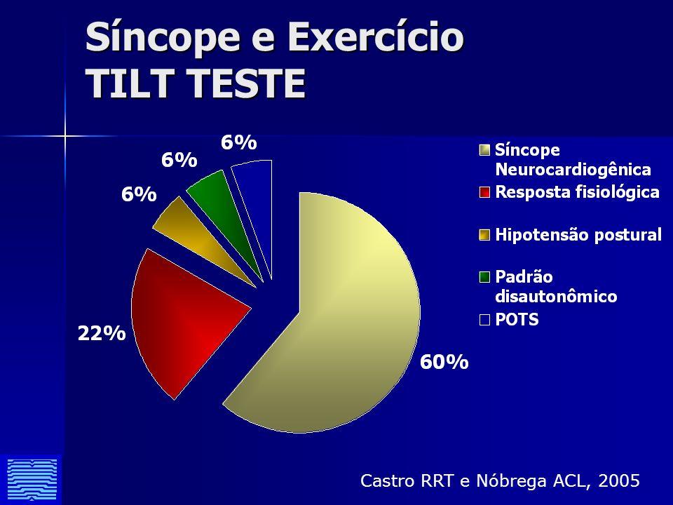 Síncope e Exercício TILT TESTE Castro RRT e Nóbrega ACL, 2005