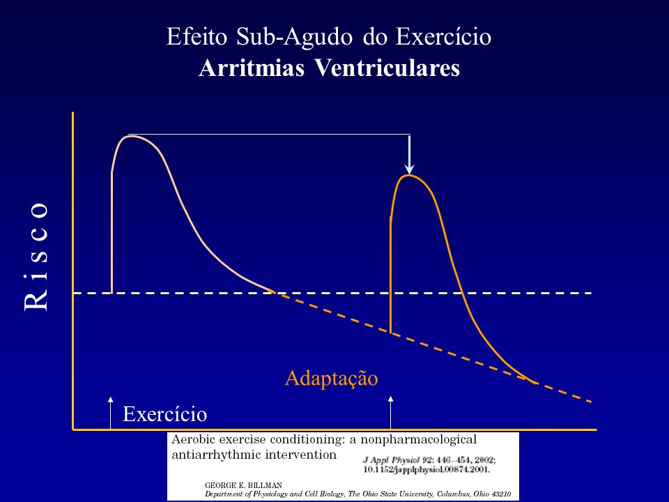 Efeito Sub-Agudo do Exercício Arritmias Ventriculares R i s c o Exercício Adaptação