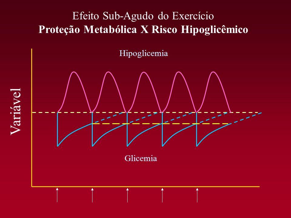 Efeito Sub-Agudo do Exercício Proteção Metabólica X Risco Hipoglicêmico Variável Glicemia Hipoglicemia