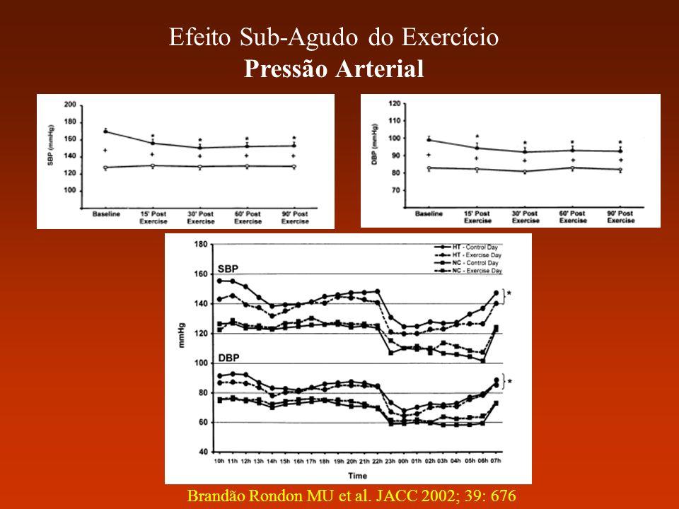 Efeito Sub-Agudo do Exercício Pressão Arterial Brandão Rondon MU et al. JACC 2002; 39: 676