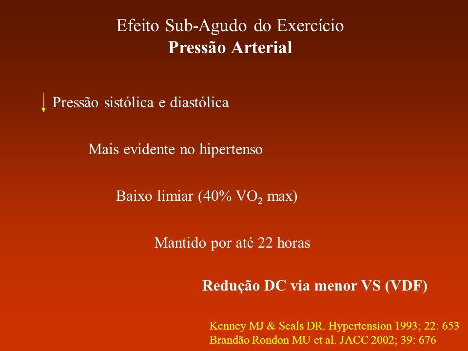 Efeito Sub-Agudo do Exercício Pressão Arterial Mantido por até 22 horas Pressão sistólica e diastólica Mais evidente no hipertenso Baixo limiar (40% V