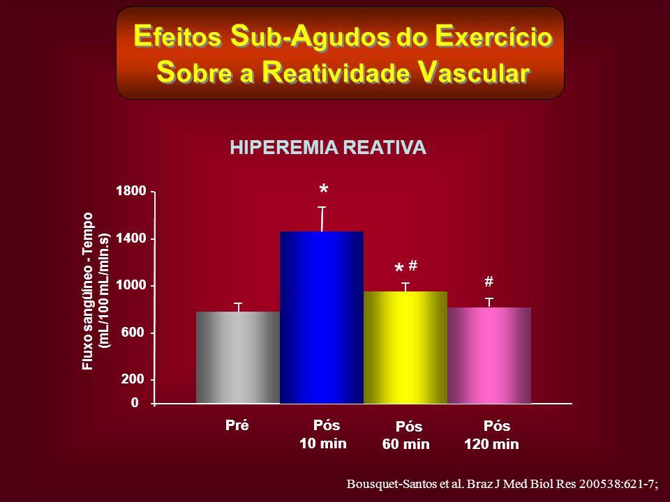E feitos S ub- A gudos do E xercício S obre a R eatividade V ascular HIPEREMIA REATIVA Pré 0 200 600 1000 1400 1800 0 200 600 1000 1400 1800 Fluxo san