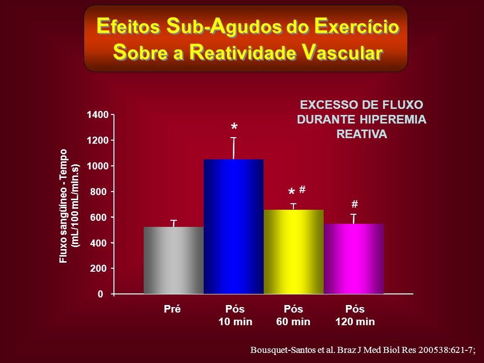 E feitos S ub- A gudos do E xercício S obre a R eatividade V ascular EXCESSO DE FLUXO DURANTE HIPEREMIA REATIVA 0 200 400 600 800 1000 1200 1400 Fluxo