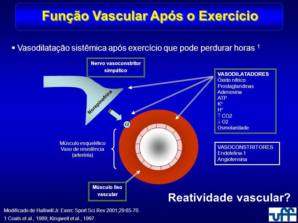 Função Vascular Após o Exercício Vasodilatação sistêmica após exercício que pode perdurar horas 1 Reatividade vascular? 1 Coats et al., 1989; Kingwell