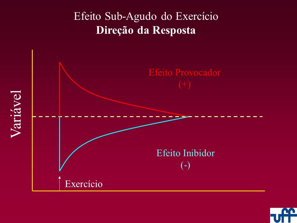 Efeito Sub-Agudo do Exercício Magnitude Relativa Variável Exercício Tipo 1 - Agudo > Sub-Agudo Tipo 2 - Agudo < Sub-Agudo Tipo 3 - Agudo << Sub-Agudo