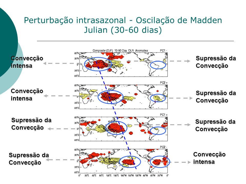 Perturbação intrasazonal - Oscilação de Madden Julian (30-60 dias) Convecção intensa Supressão da Convecção Convecção intensa Supressão da Convecção