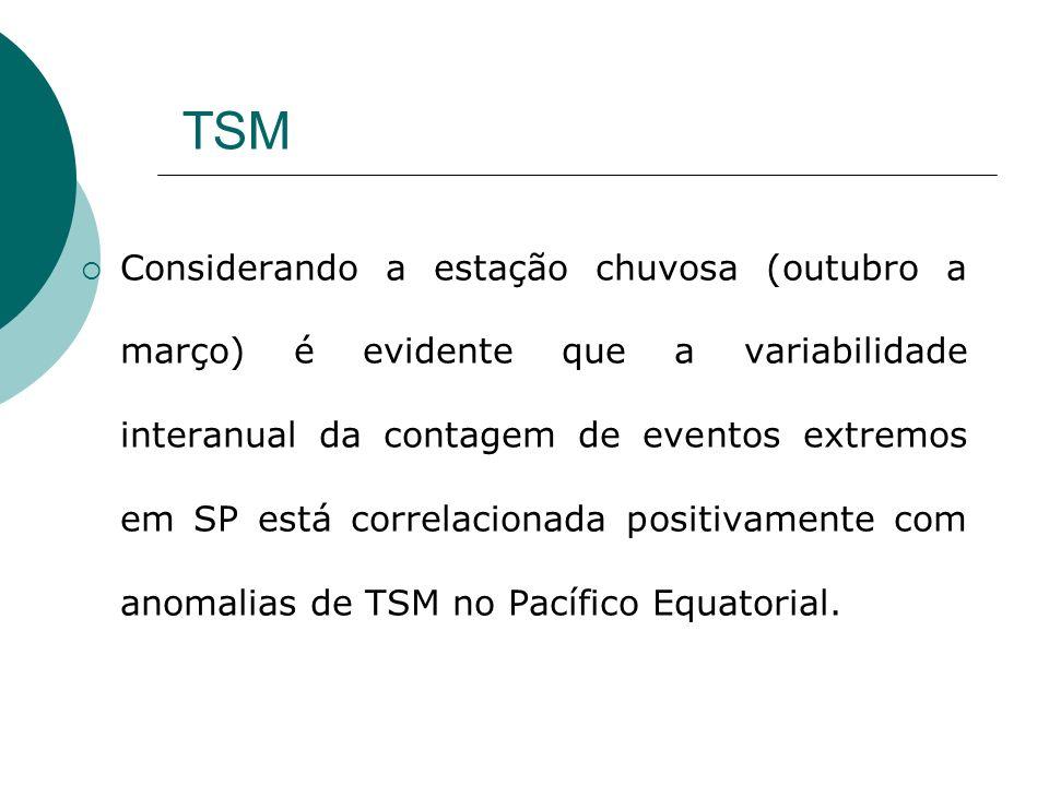 TSM Considerando a estação chuvosa (outubro a março) é evidente que a variabilidade interanual da contagem de eventos extremos em SP está correlaciona