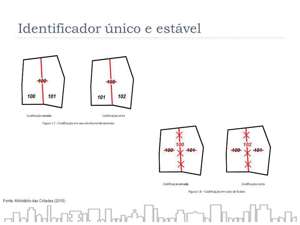 Identificador único e estável Fonte: Ministério das Cidades (2010)
