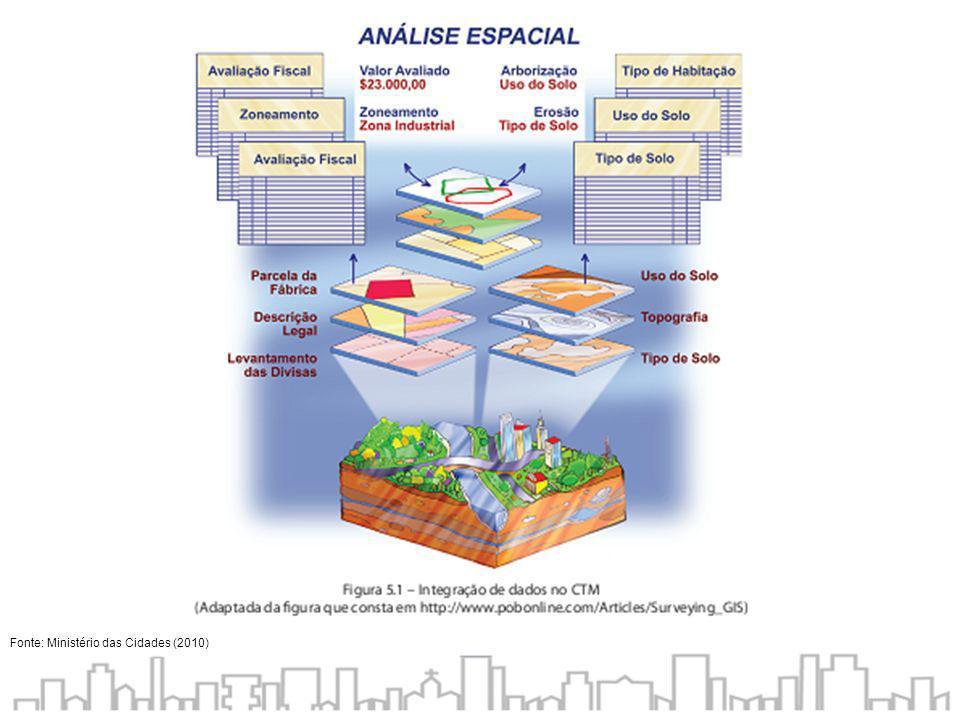 Fonte: Ministério das Cidades (2010)