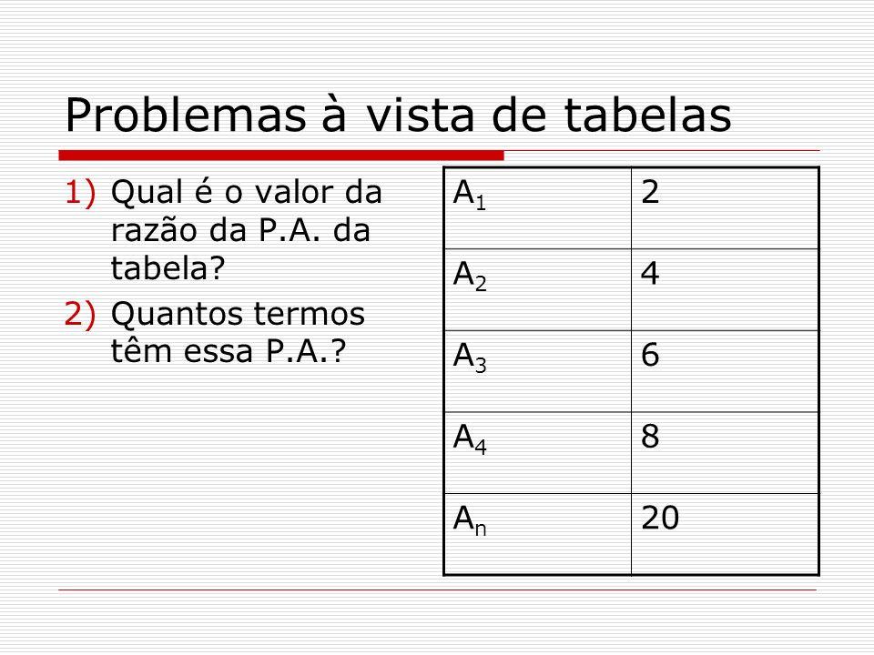 Problemas à vista de tabelas 1)Qual é o valor da razão da P.A. da tabela? 2)Quantos termos têm essa P.A.? A1A1 2 A2A2 4 A3A3 6 A4A4 8 AnAn 20