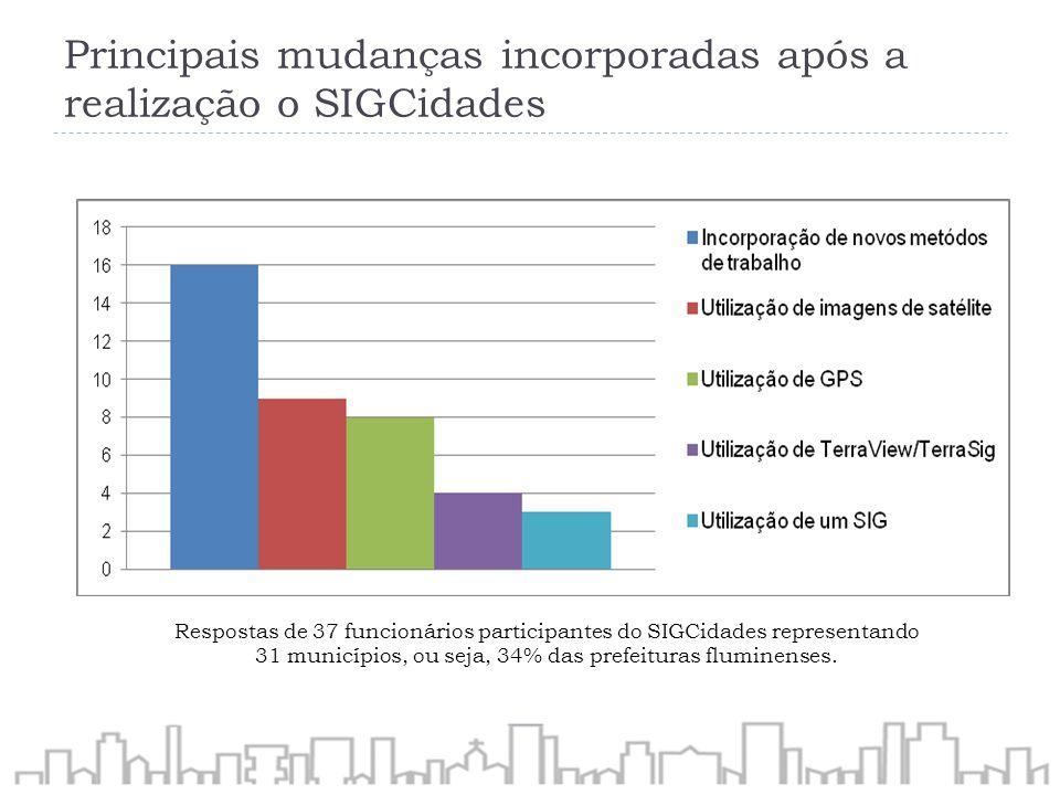 Contribuições do SIGCidades na formação profissional ou nas atividades na prefeitura Respostas de 37 funcionários participantes do SIGCidades representando 31 municípios, ou seja, 34% das prefeituras fluminenses.