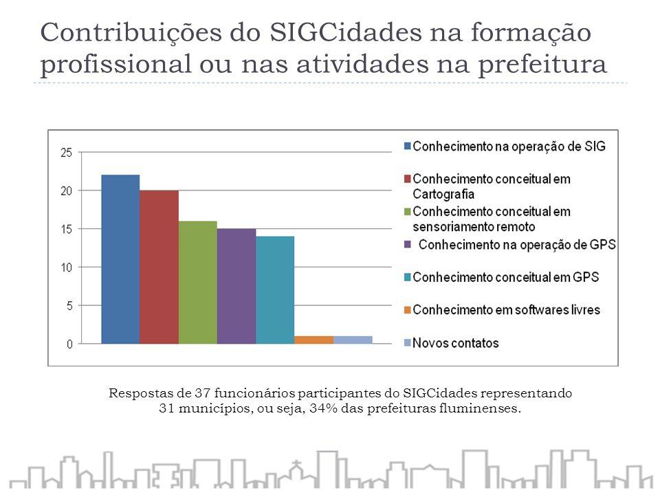 Contribuições do SIGCidades na formação profissional ou nas atividades na prefeitura Respostas de 37 funcionários participantes do SIGCidades represen