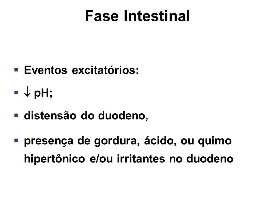 inhibition Fase Intestinal