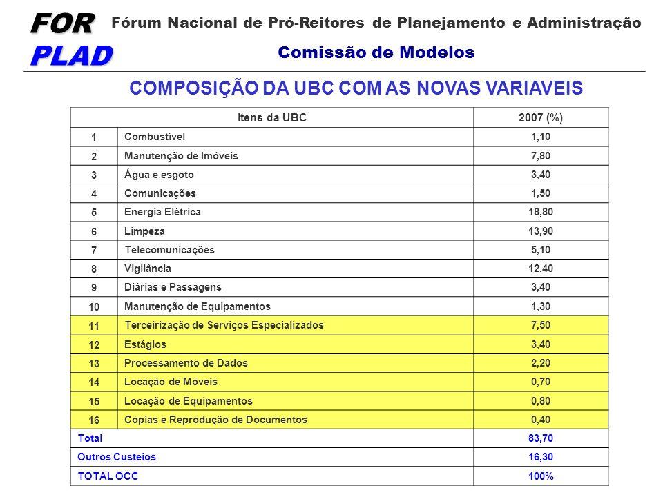 FOR PLAD Fórum Nacional de Pró-Reitores de Planejamento e Administração Comissão de Modelos Itens da UBC2007 (%) 1 Combustível1,10 2 Manutenção de Imó
