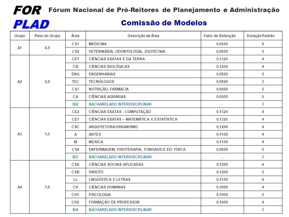 FOR PLAD Fórum Nacional de Pró-Reitores de Planejamento e Administração Comissão de Modelos GrupoPeso do GrupoÁreaDescrição da ÁreaFator de RetençãoDu