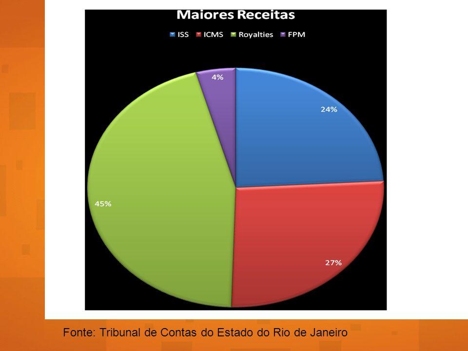 PANORAMA DA REPRESENTAÇÃO POLÍCITA EM MACAÉ: ELEIÇÕES 2000-2008