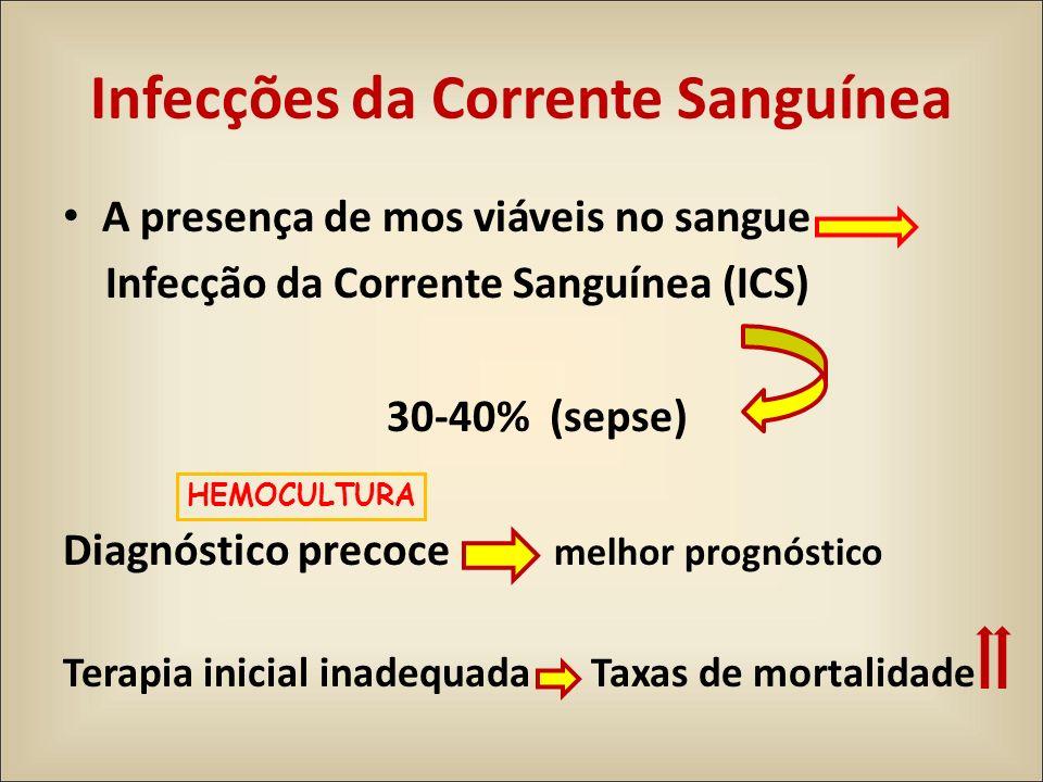 Infecções da Corrente Sanguínea A presença de mos viáveis no sangue Infecção da Corrente Sanguínea (ICS) 30-40% (sepse) Diagnóstico precoce melhor pro